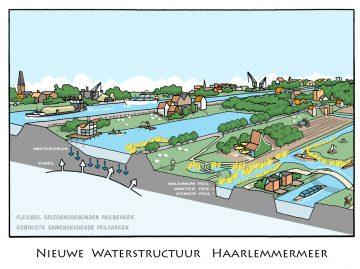 Nieuwe waterstructuur - inzet